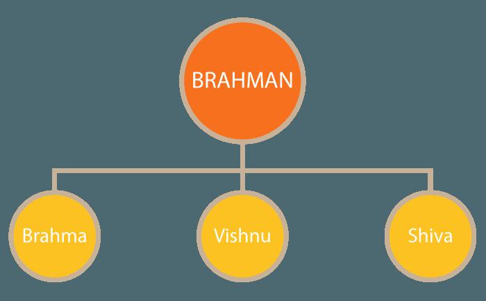 brahman graphic